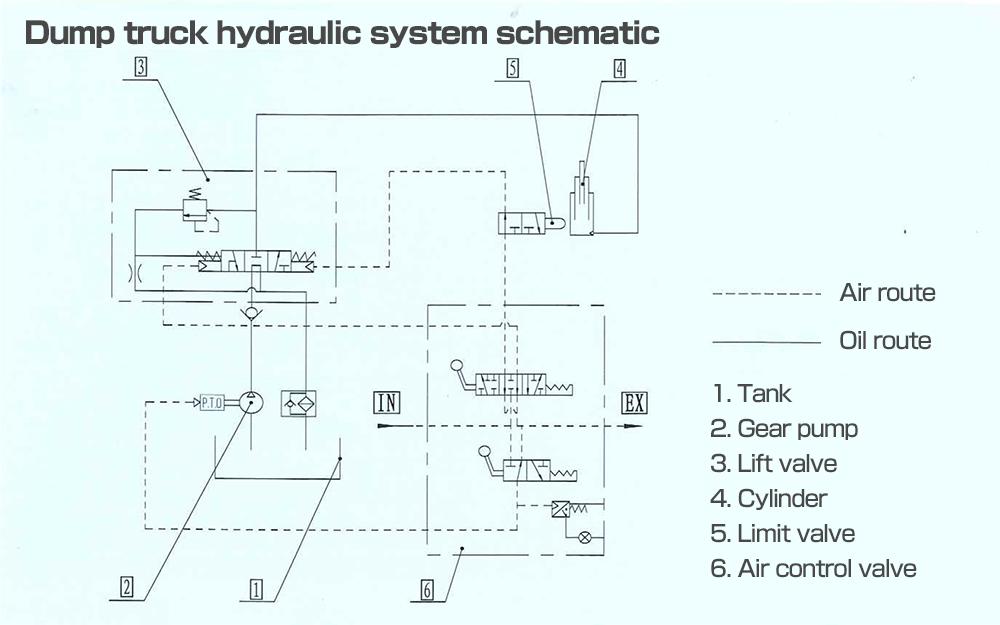dump truck hydraulic system schematic jinzhong city yuci marine rh kuritasakuganki co jp crown lift truck schematics capacity truck schematics